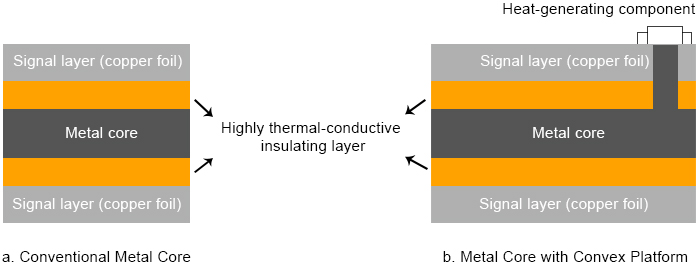 An Ideal Solution to Thermal Issues in PCB and PCBA