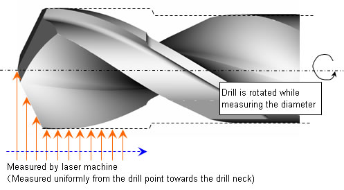 The influence of increasing drilling frequency on drill wearing